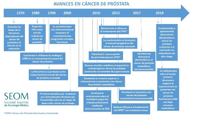 anemia metastásica del cáncer de próstata